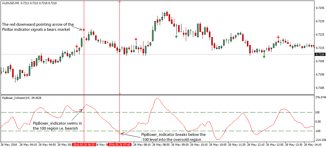 1 pip spread forex metatrader what is