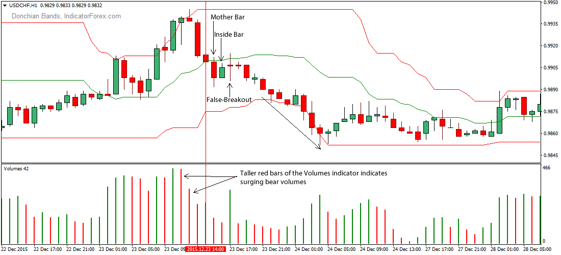Follow price action trends forex trading system