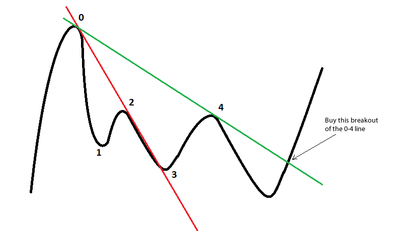 Price Action Trend Line Forex Trading Strategy