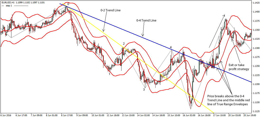 Best forex price action traders