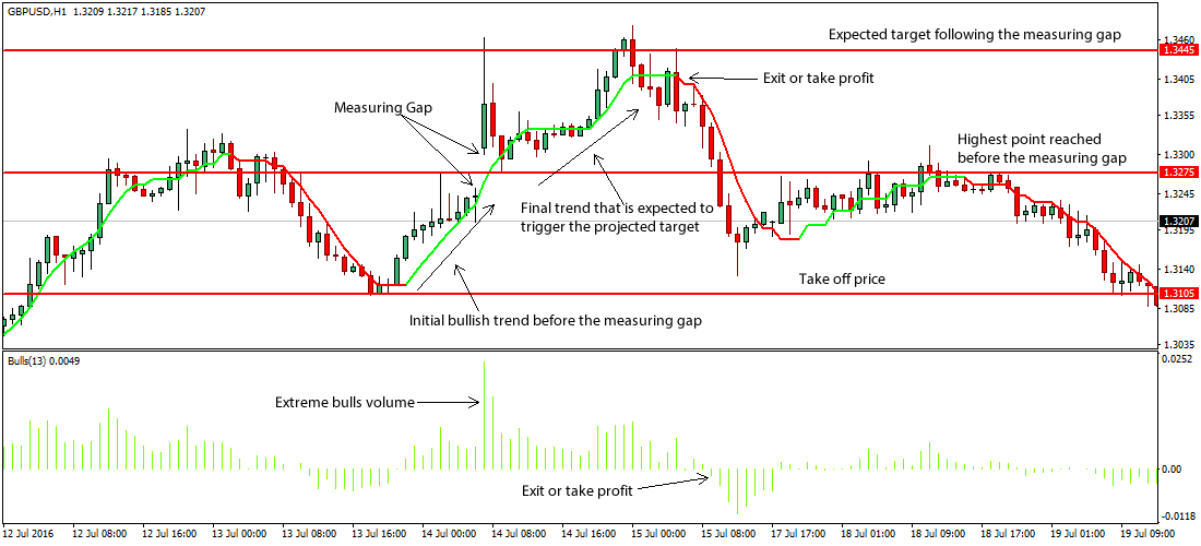Measuring Gap Forex Trading Strategy