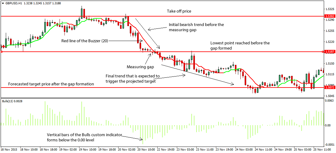 Gap trading strategies chart