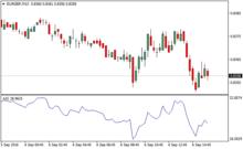 Accumulation Swing Index Forex Indicator