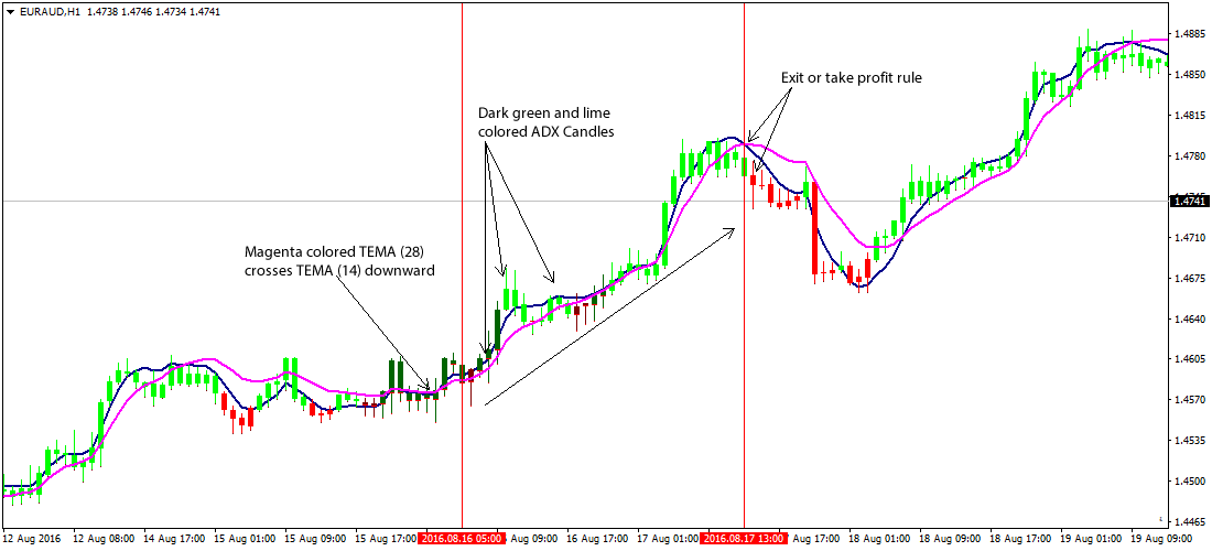 Exponential moving average strategy forex