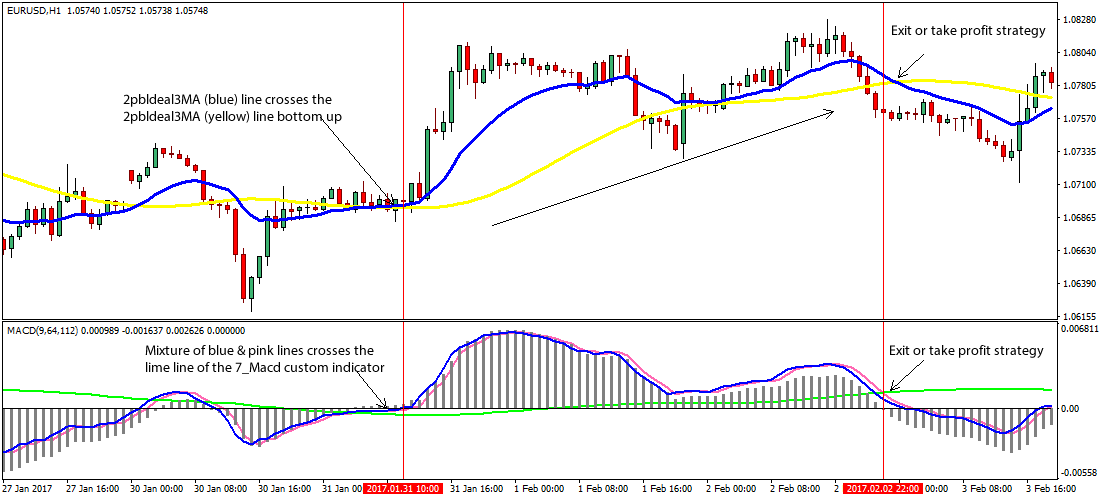 Forex trading strategies indicators