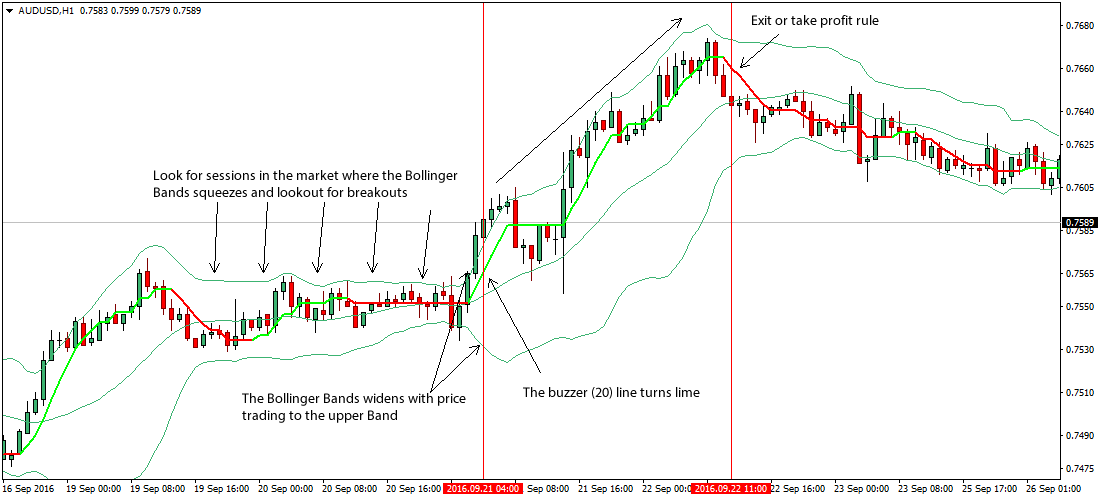 Bollinger bands strategy for nifty