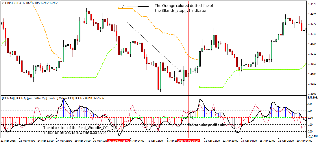 Forex commodity channel index strategy