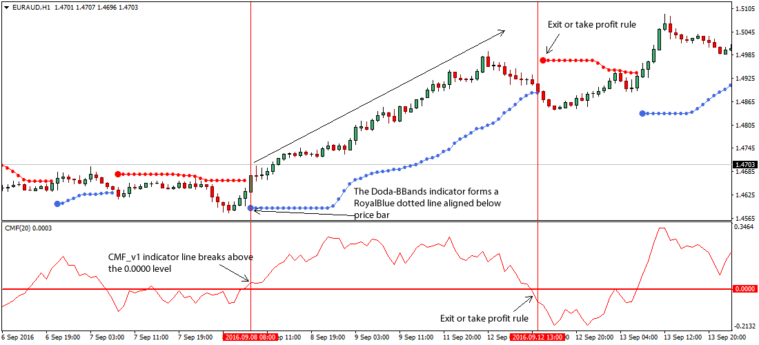 Chaikin money flow indicator forex