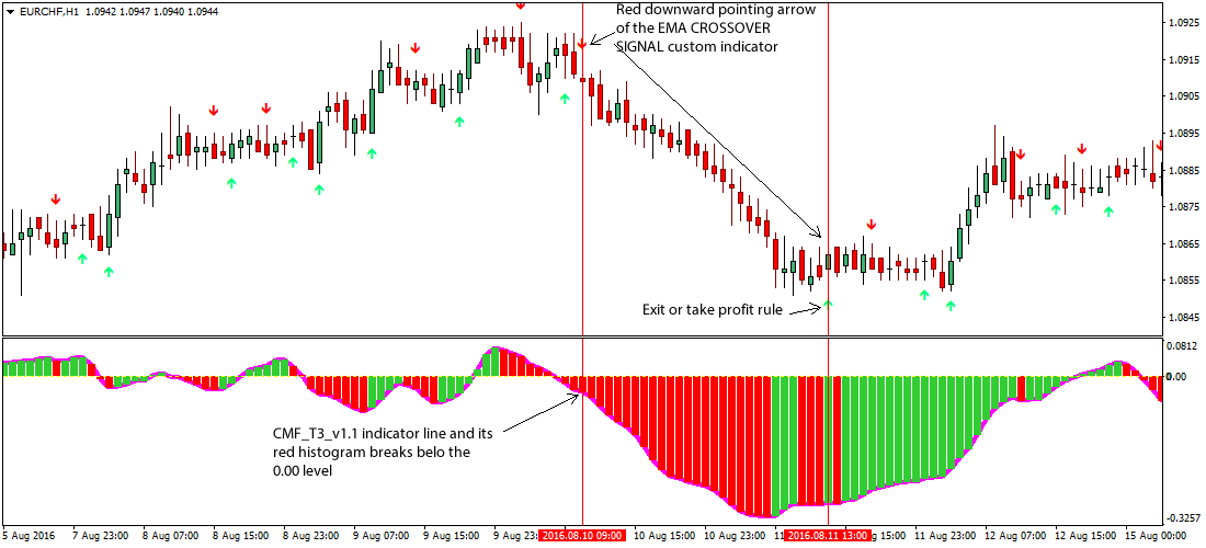 Money flow indicator forex