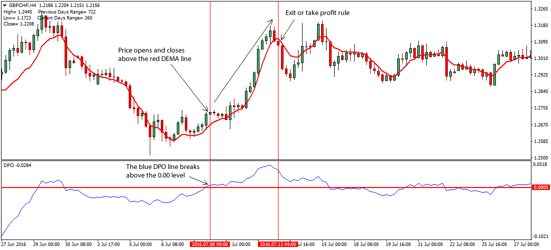 Forex ppo