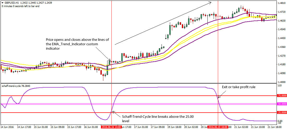Forex cycles trading