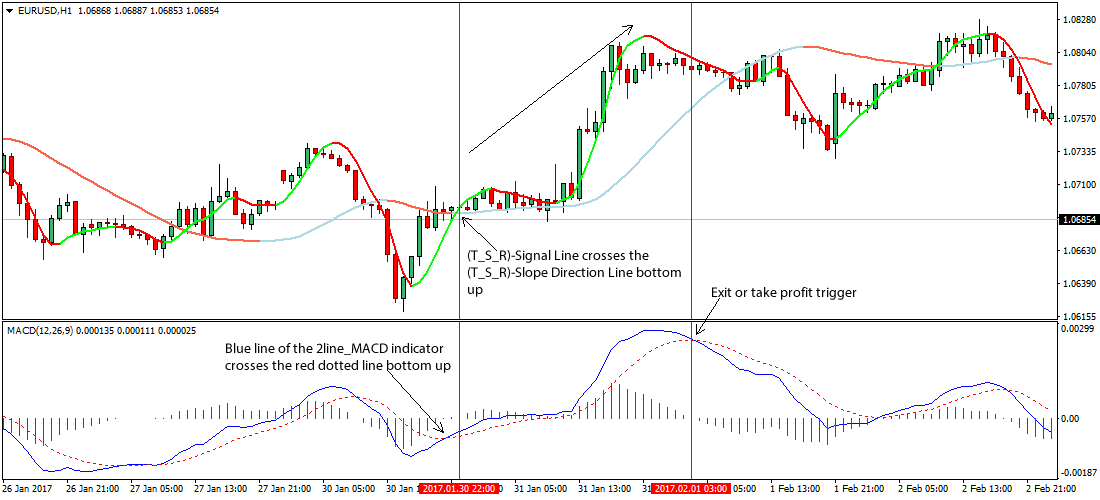Trade forex with macd