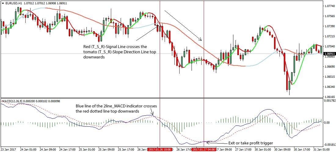Forex slope direction line indicator