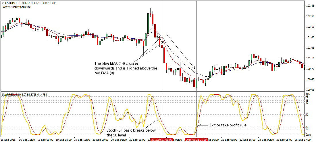 The 2-period rsi pullback trading strategy download