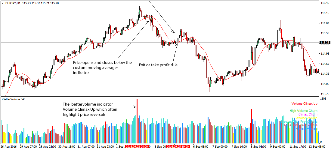 Volume indicator forex strategy