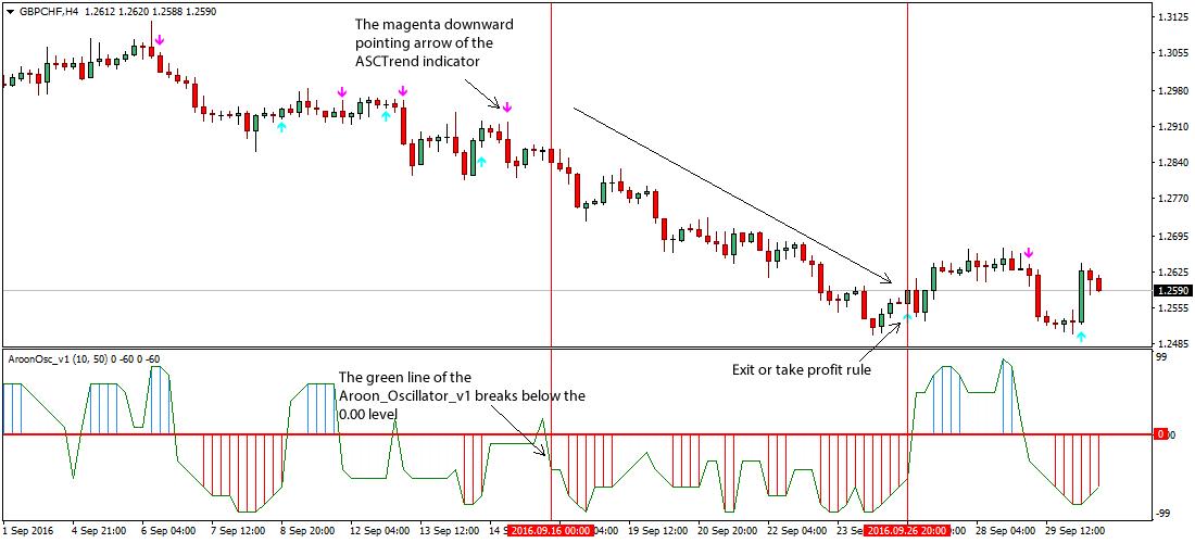 Aroon oscillator trading system