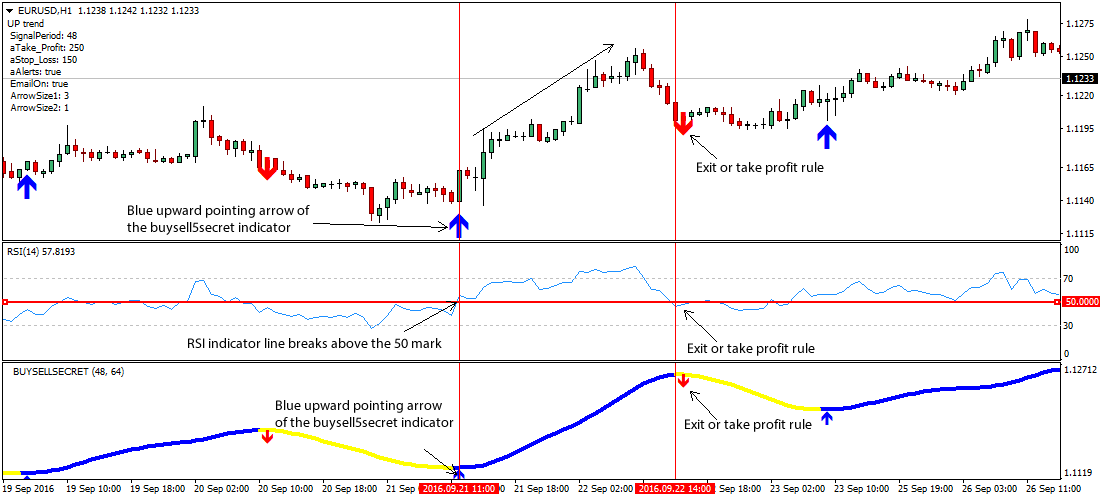 Relative strength index in forex trading