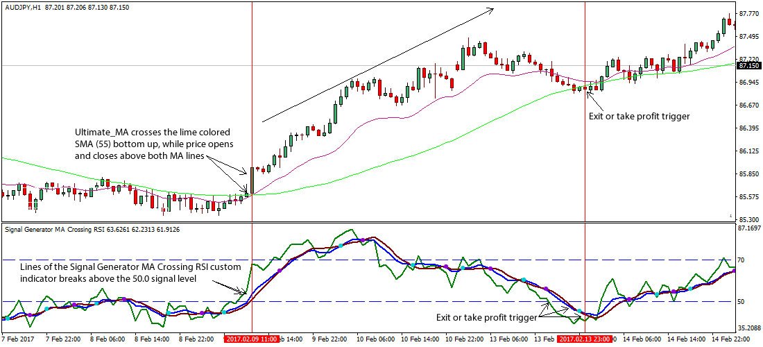 Moving average indicator forex trading