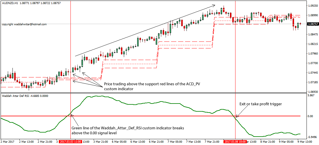 Acd trading indicators