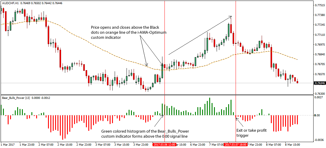 Forex trading plan example