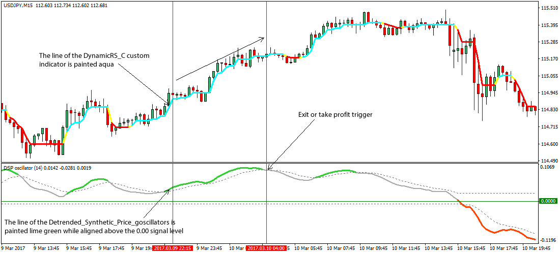 Scalping trading forex strategy