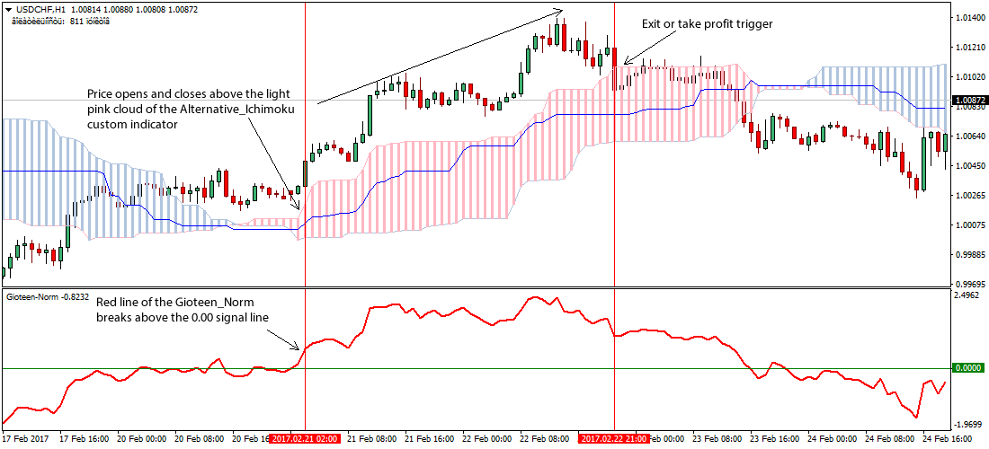 Free forex sentiment indicator