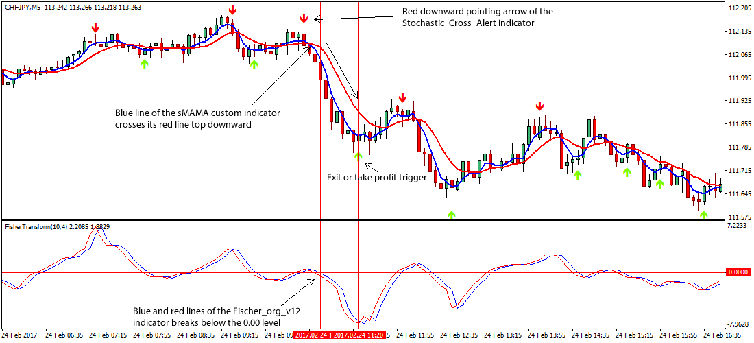 Forex mama indicator - MAMA NK | Forex MT4 Indicators  Best