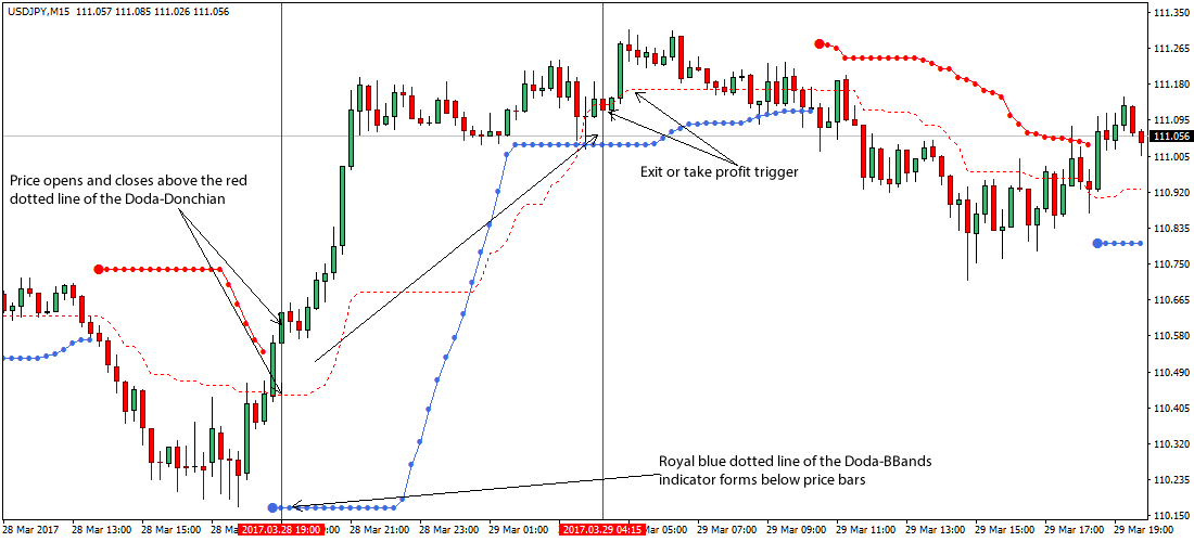 Scalping forex strategy rules
