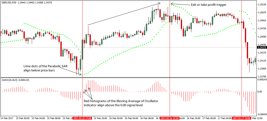 1 hour forex trading