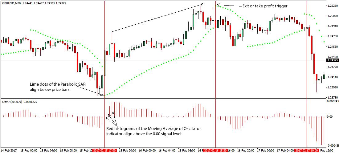 Osma trading strategy