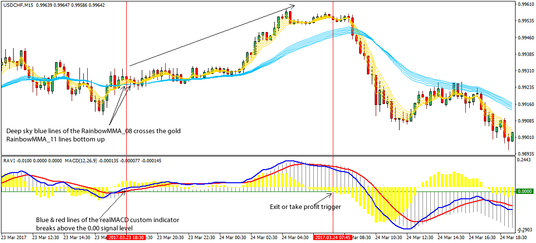 Forex scalping strategy free