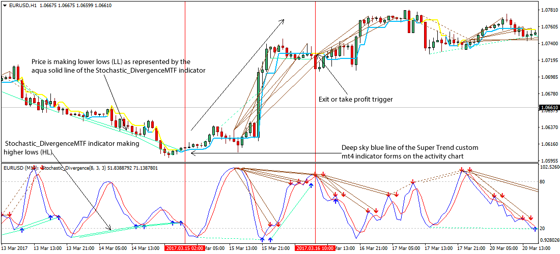 How to use stochastic indicator in forex