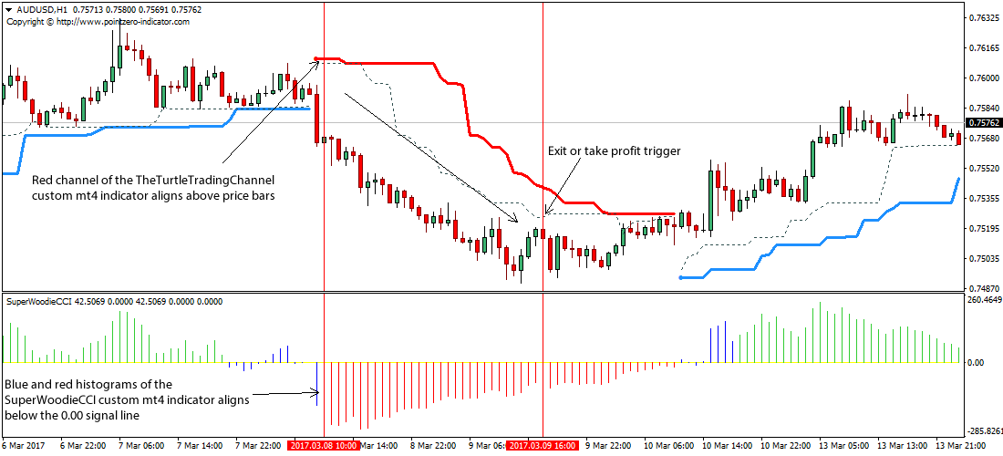 Forex buying tt od
