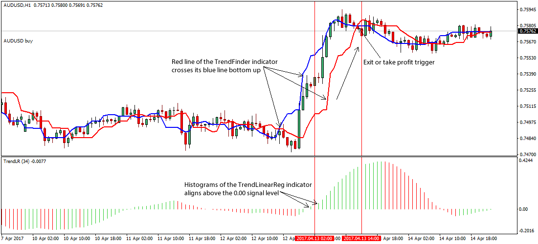Trend trading strategies articles