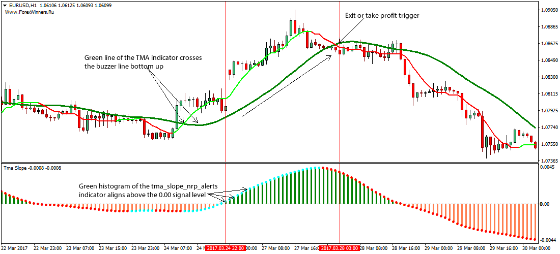 Moving average method forex
