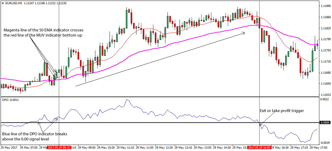 Forex scalping strategies for active traders