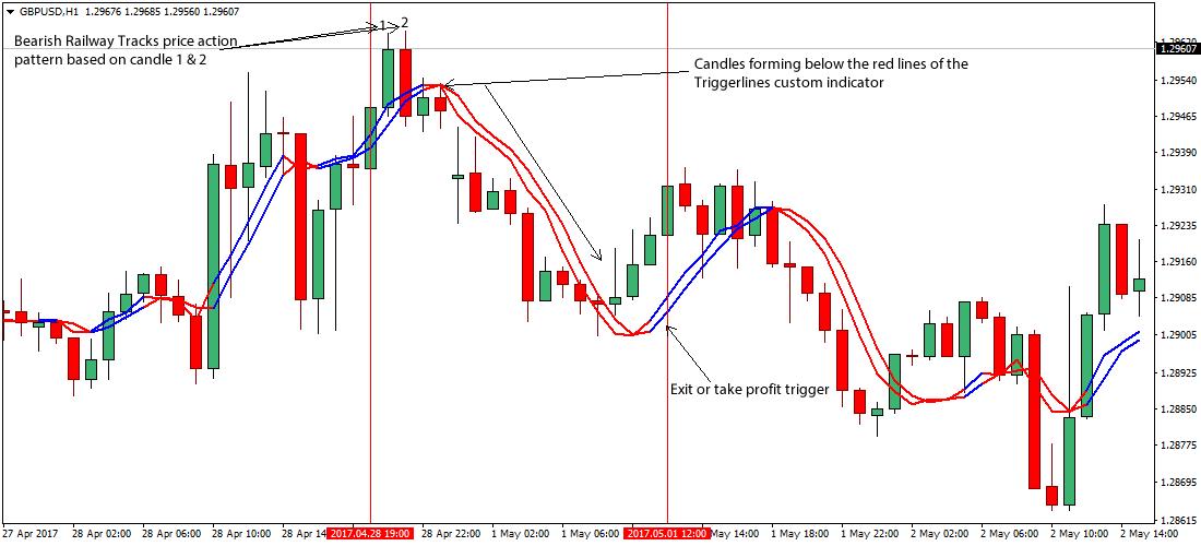 Trigger pro forex trading system