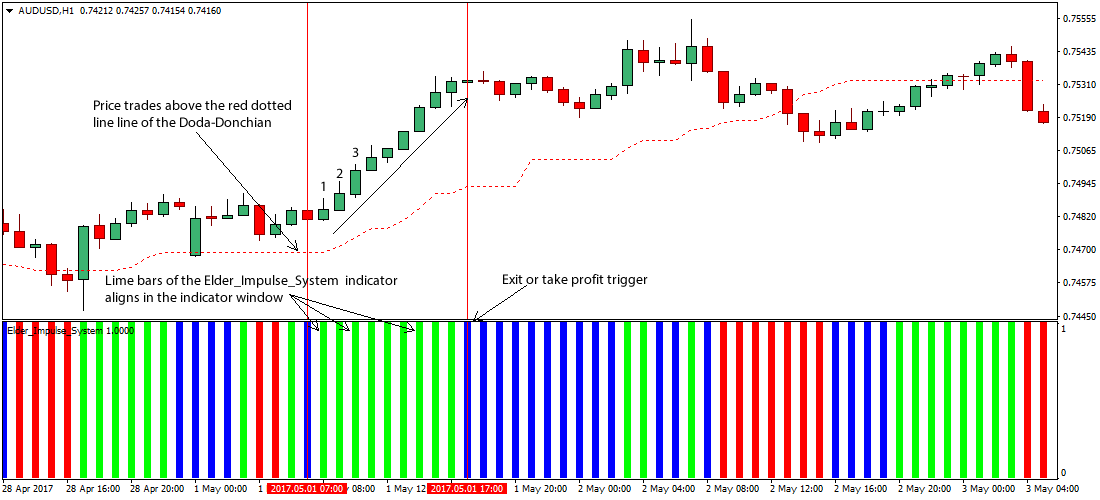 Forex system white day
