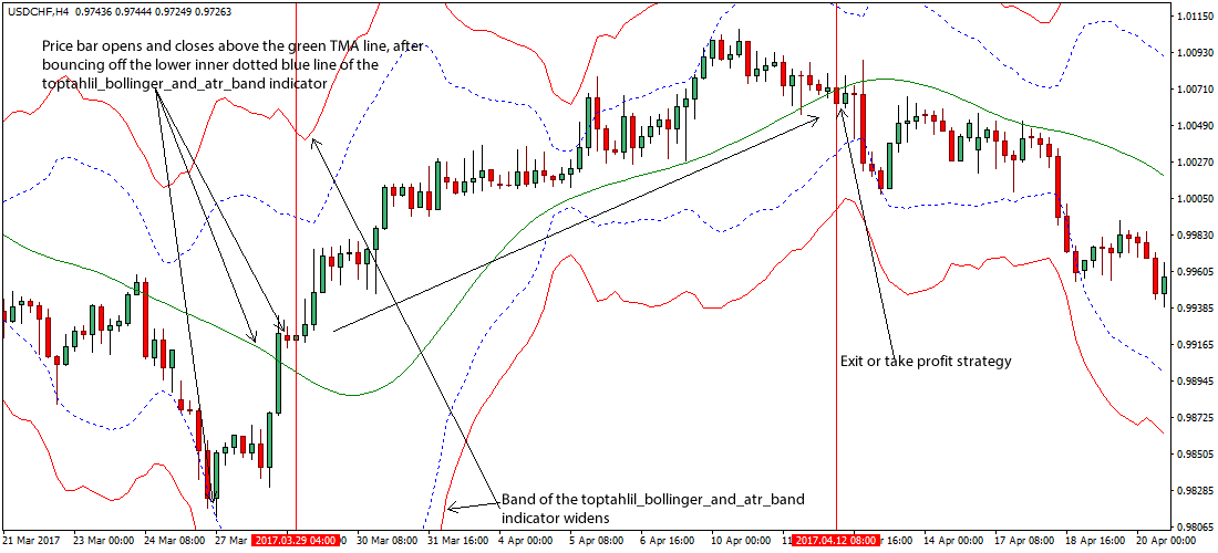 Bollinger bands day trading strategy