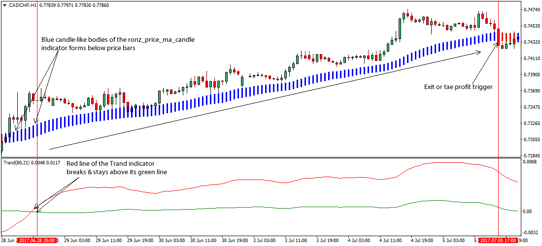 Forex trading entry rules