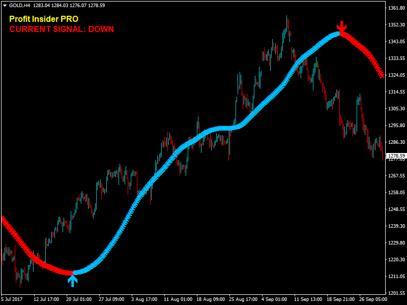 Profit forex signal package pro
