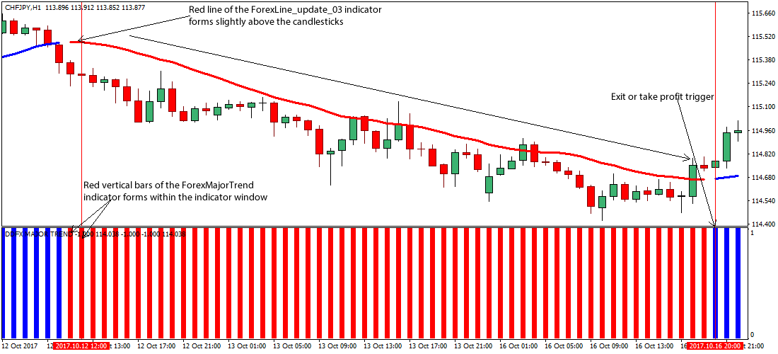 Forex major trend indicator
