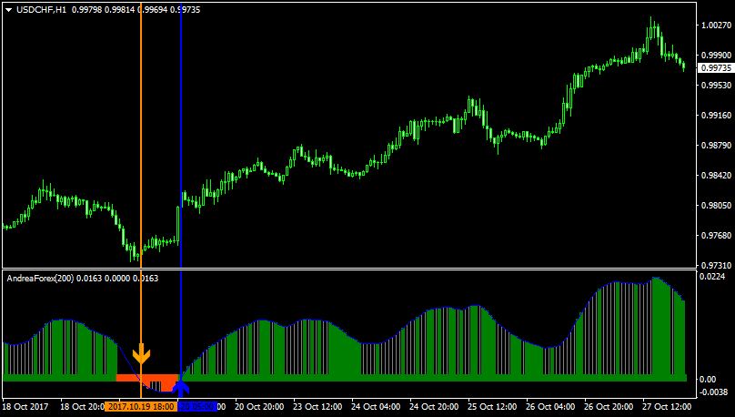 Forex andrea indicator