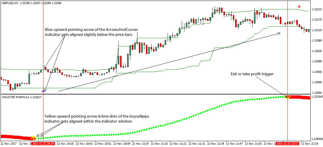 Forex Trend Line Strategy by Kelvin Lee can help you avoid getting into a trade only to know that the market has reversed against you. Suppose, you find all the indicators perfectly aligned telling you that an upward move in the market is coming. You find the trend line break like most of the pro traders and enter into a long trade.