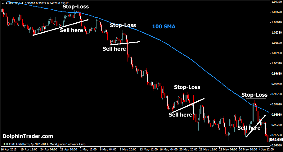 100 Simple Moving Average Trendline Break Strategy