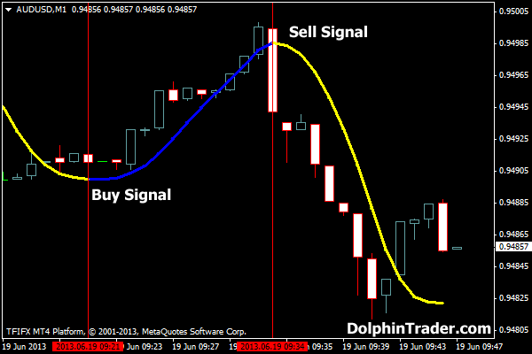 Binary options indicators for mt4