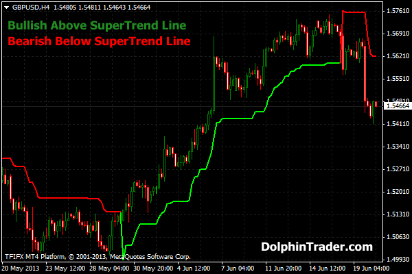 SuperTrend Metatrader 4 Indicator