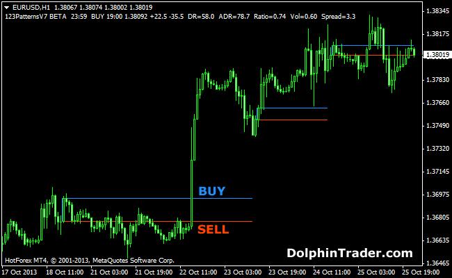 Forex 123 pattern indicator metatrader forexwatch