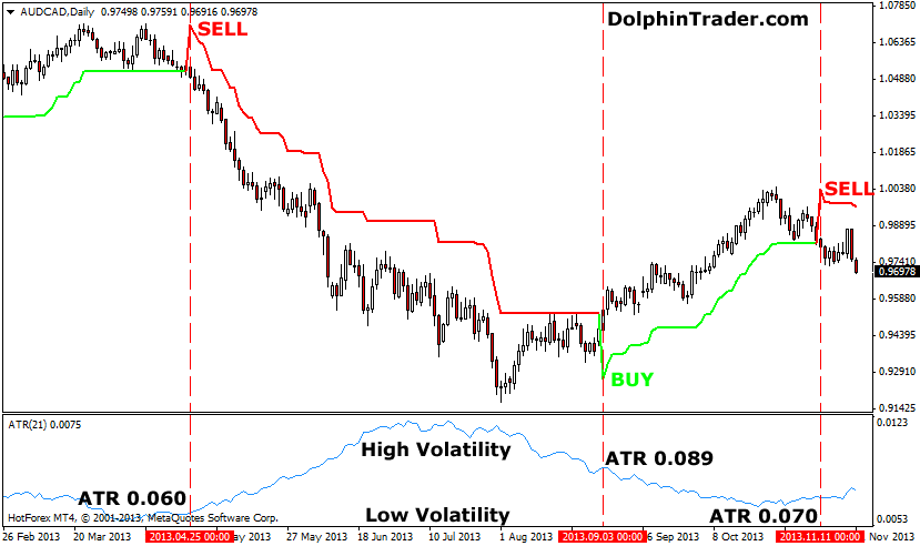 How to use atr in forex trading