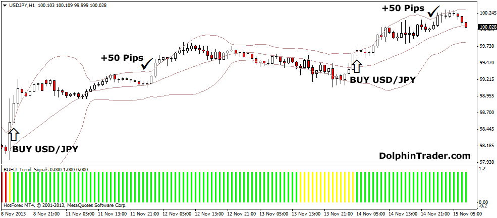 Forex 50 pips system